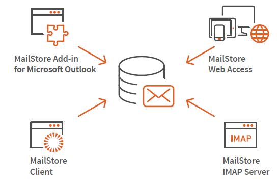 Grafico funzionamento MailStore.